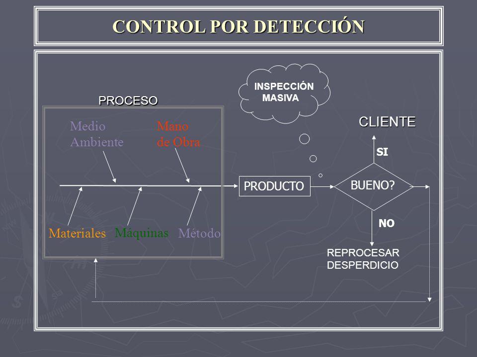 CONTROL POR DETECCIÓN CLIENTE Medio Ambiente Mano de Obra Materiales