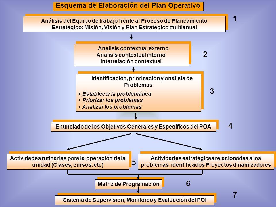 1 2 3 4 5 6 7 Esquema de Elaboración del Plan Operativo