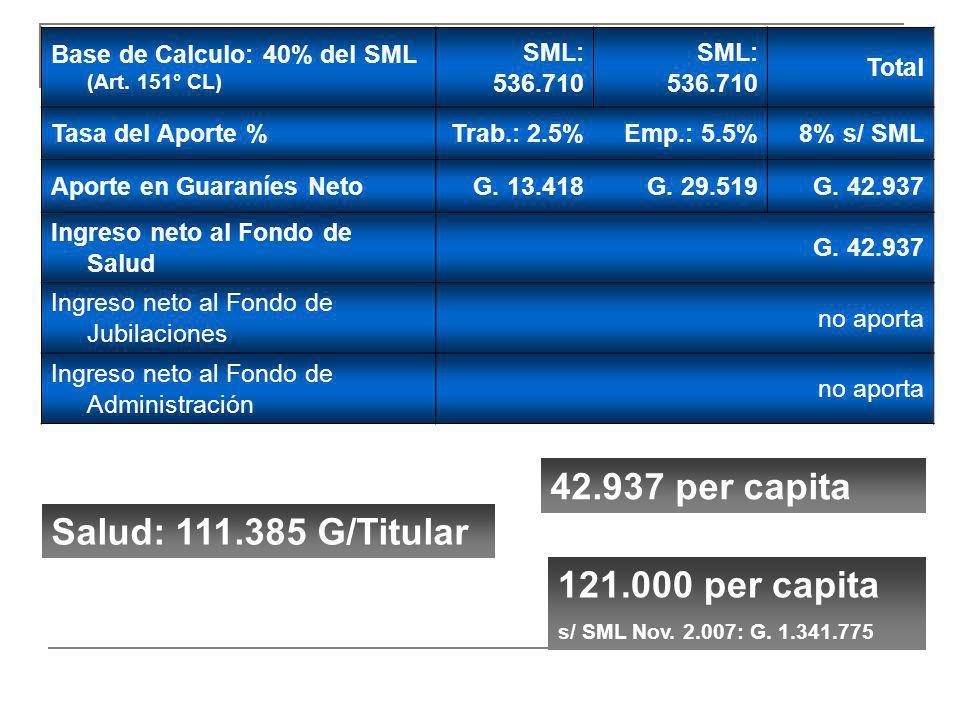 42.937 per capita Salud: 111.385 G/Titular 121.000 per capita