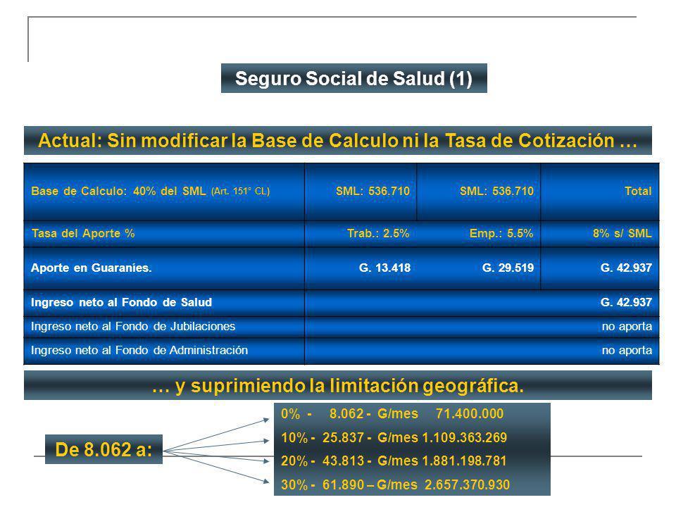 Seguro Social de Salud (1)