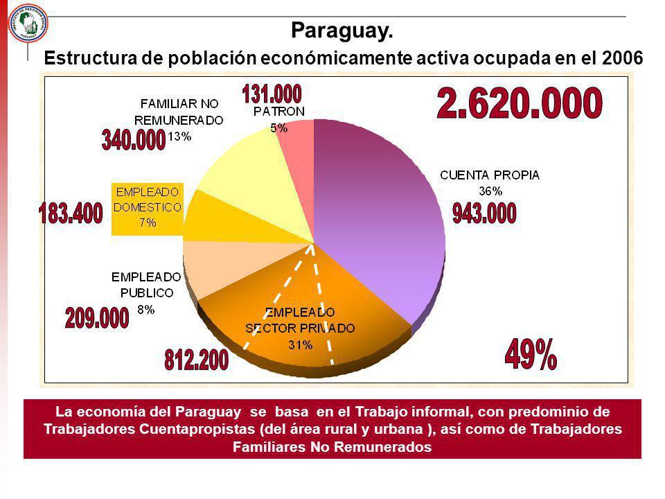 Estructura de población económicamente activa ocupada en el 2006