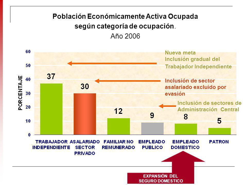 Población Económicamente Activa Ocupada