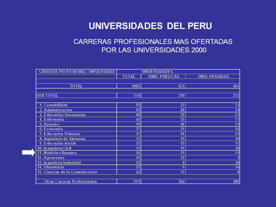 CARRERAS PROFESIONALES MAS OFERTADAS