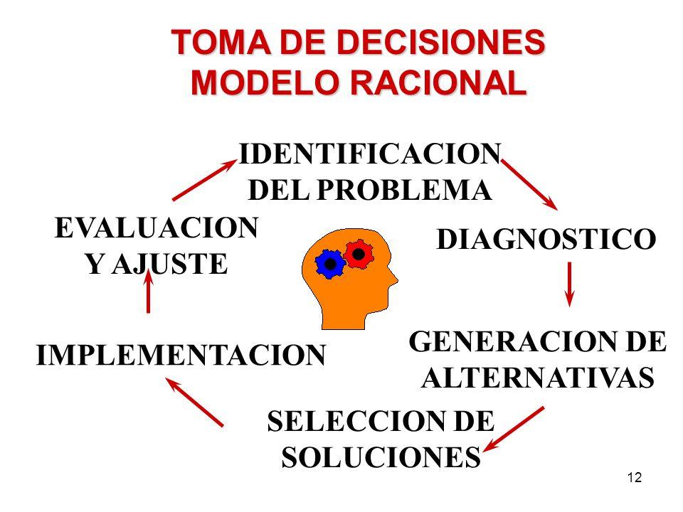 TOMA DE DECISIONES MODELO RACIONAL