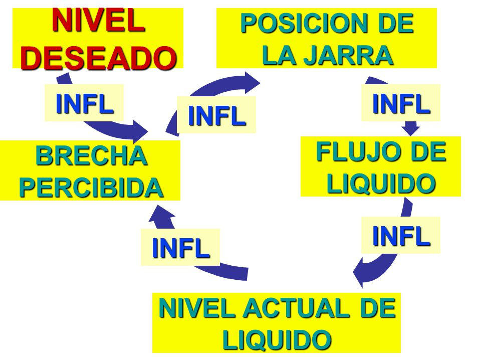 NIVEL ACTUAL DE LIQUIDO