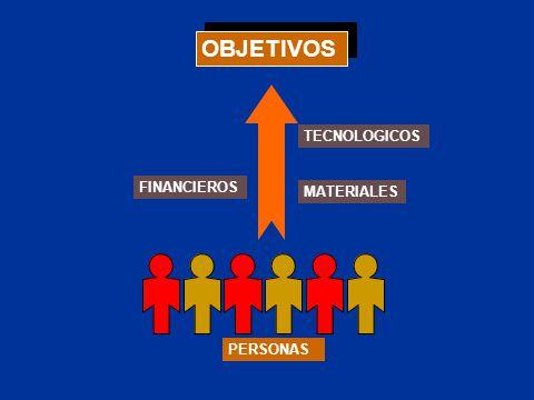 OBJETIVOS TECNOLOGICOS FINANCIEROS MATERIALES PERSONAS