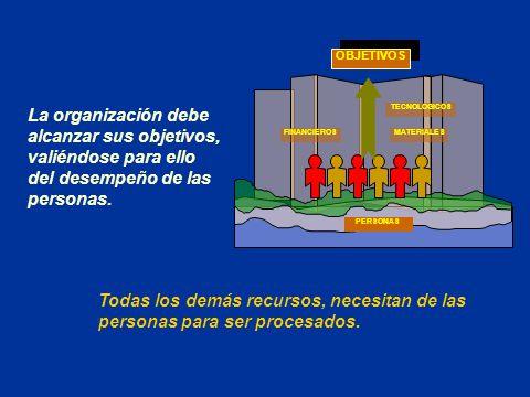 OBJETIVOS PERSONAS. MATERIALES. FINANCIEROS. TECNOLOGICOS.