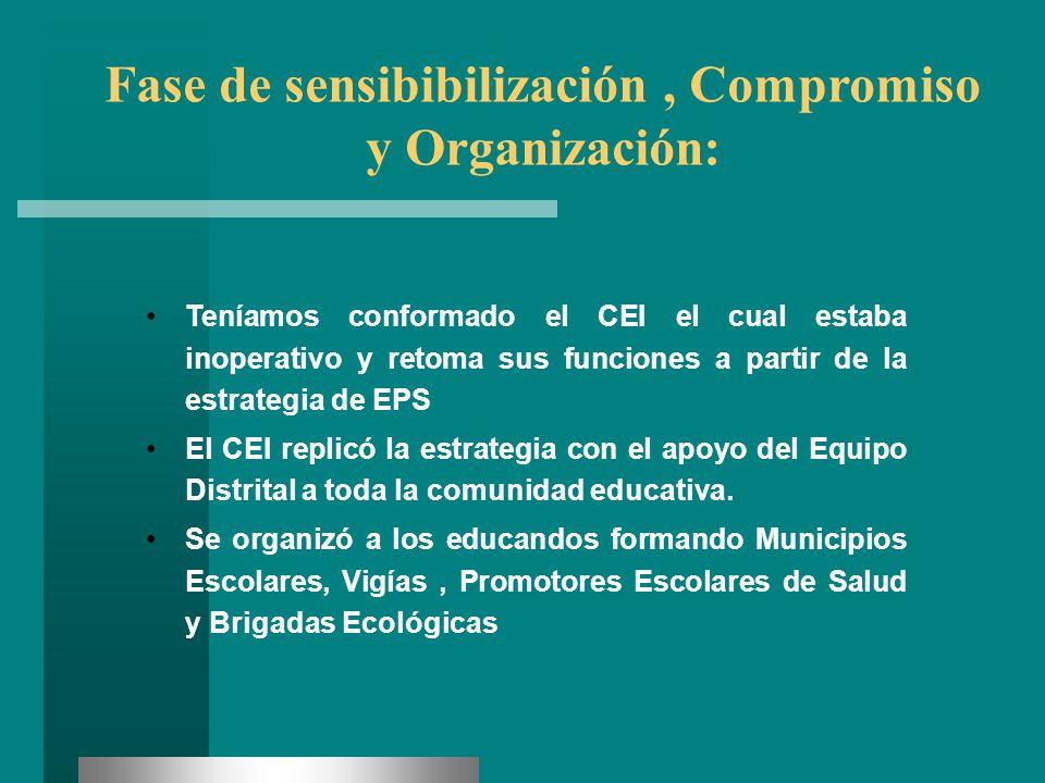 Fase de sensibibilización , Compromiso y Organización: