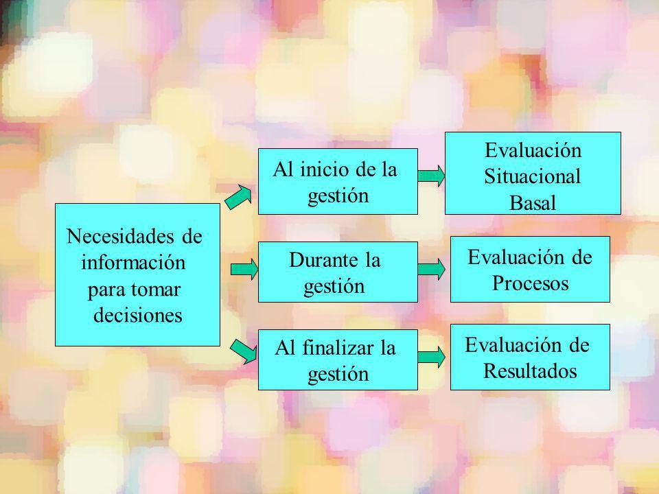 Evaluación Situacional. Basal. Al inicio de la. gestión. Necesidades de. información. para tomar.