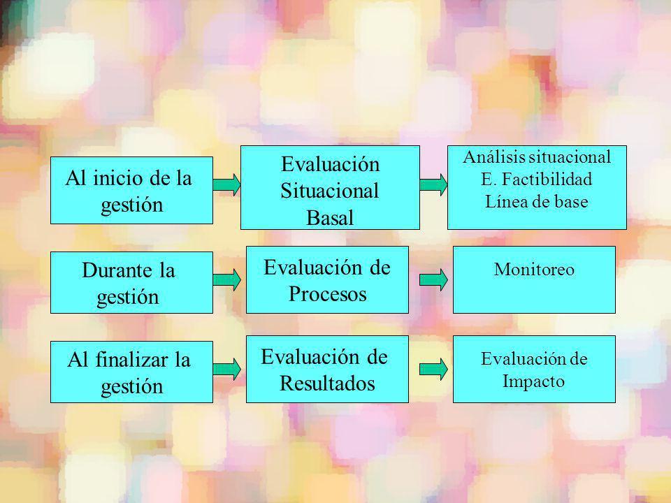 Evaluación Al inicio de la Situacional gestión Basal Evaluación de