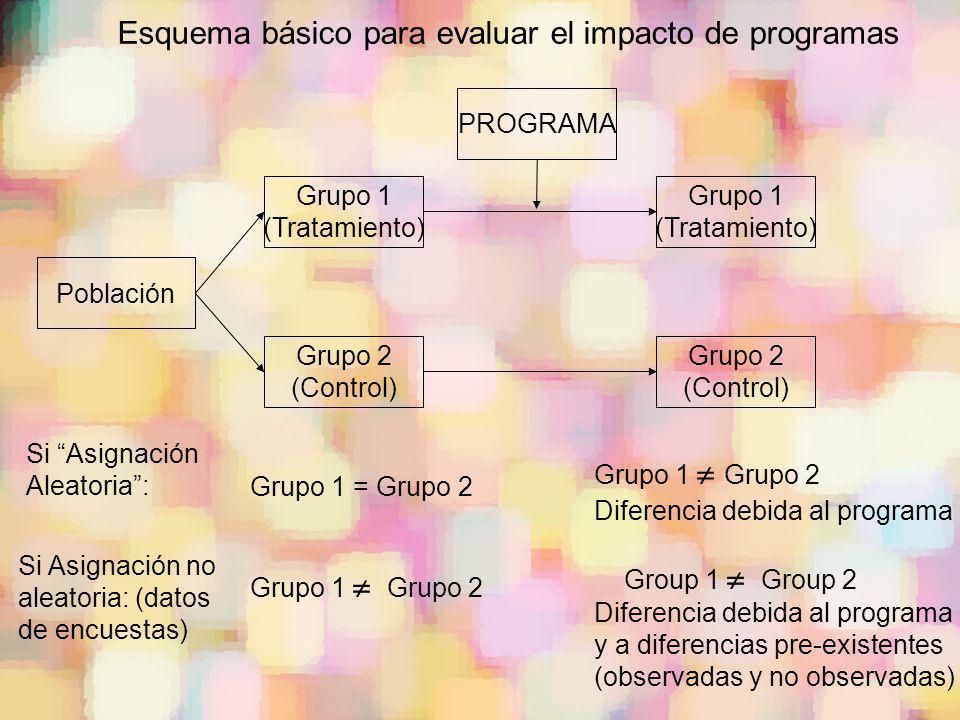 Esquema básico para evaluar el impacto de programas