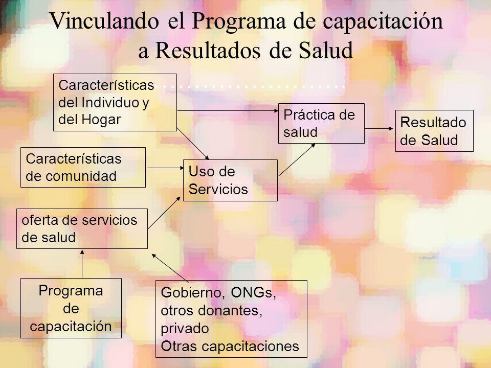 Vinculando el Programa de capacitación a Resultados de Salud …………………….
