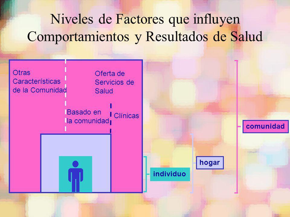 Niveles de Factores que influyen Comportamientos y Resultados de Salud