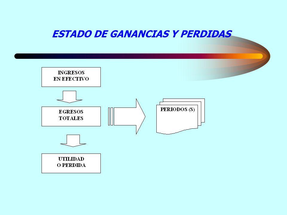 ESTADO DE GANANCIAS Y PERDIDAS