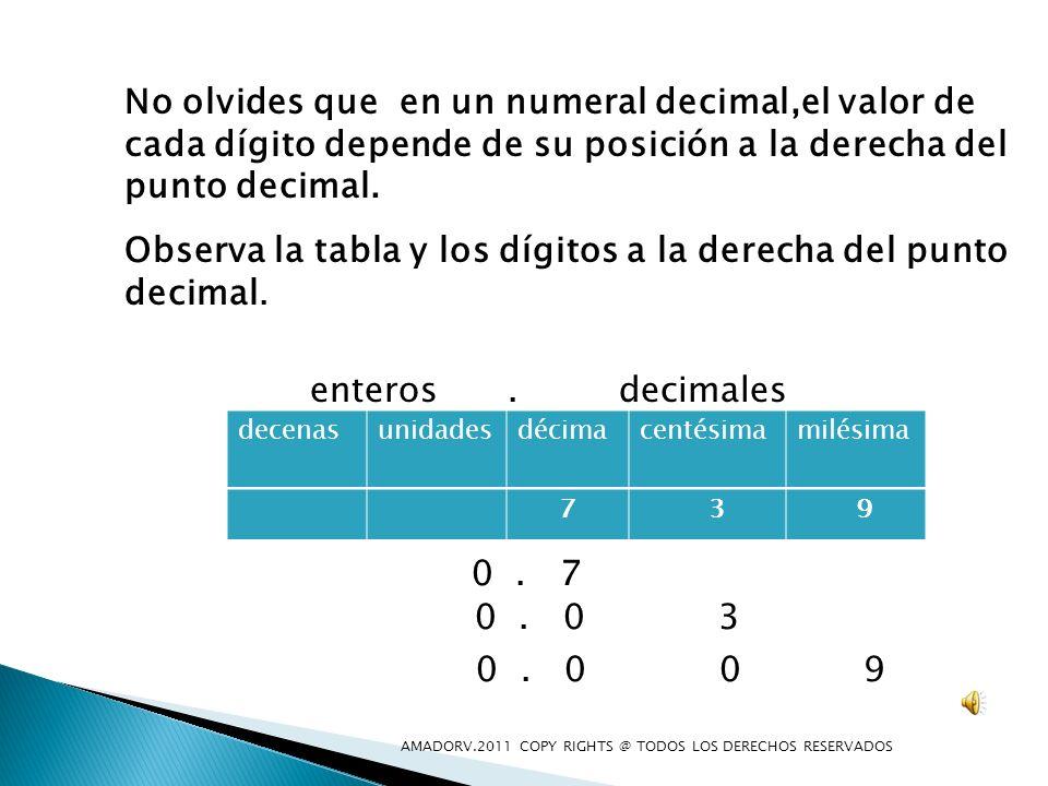 Observa la tabla y los dígitos a la derecha del punto decimal.