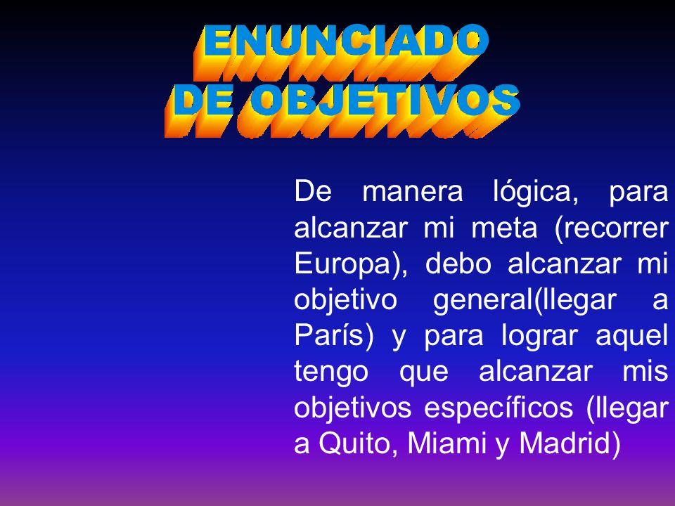 De manera lógica, para alcanzar mi meta (recorrer Europa), debo alcanzar mi objetivo general(llegar a París) y para lograr aquel tengo que alcanzar mis objetivos específicos (llegar a Quito, Miami y Madrid)