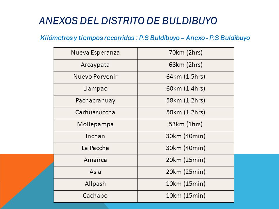 ANEXOS DEL DISTRITO DE BULDIBUYO