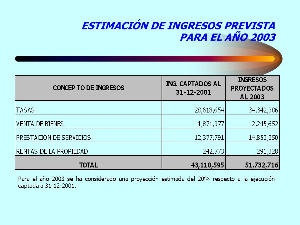ESTIMACIÓN DE INGRESOS PREVISTA PARA EL AÑO 2003