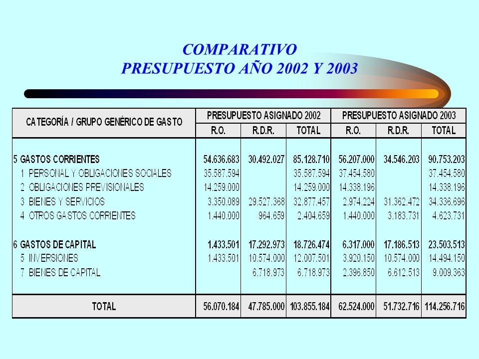 COMPARATIVO PRESUPUESTO AÑO 2002 Y 2003