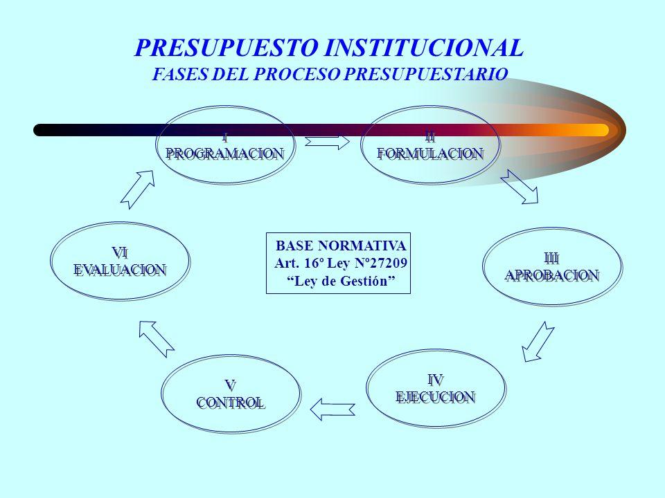 PRESUPUESTO INSTITUCIONAL FASES DEL PROCESO PRESUPUESTARIO