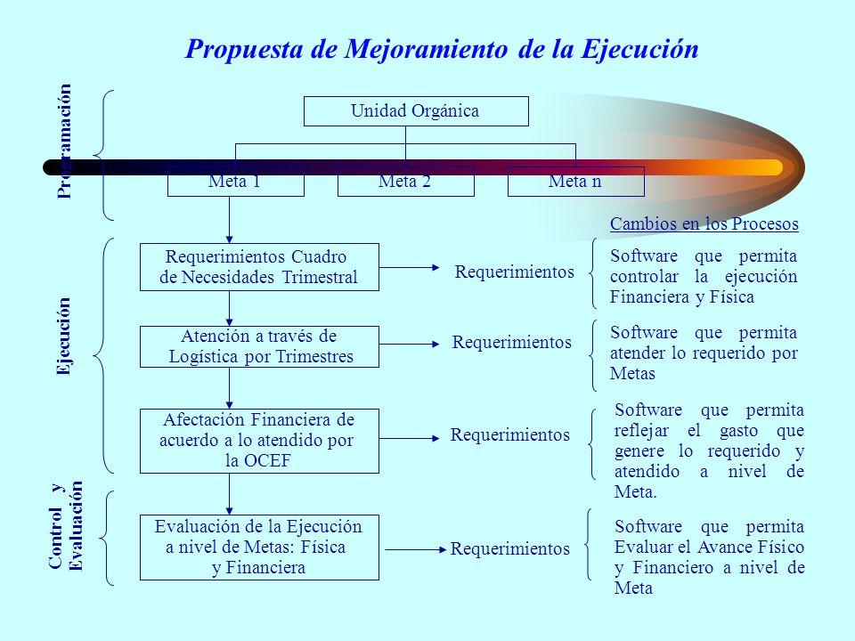 Propuesta de Mejoramiento de la Ejecución