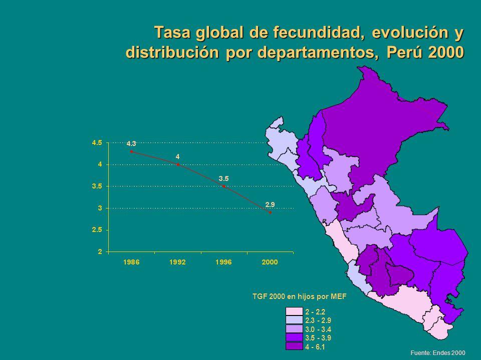 Tasa global de fecundidad, evolución y distribución por departamentos, Perú 2000