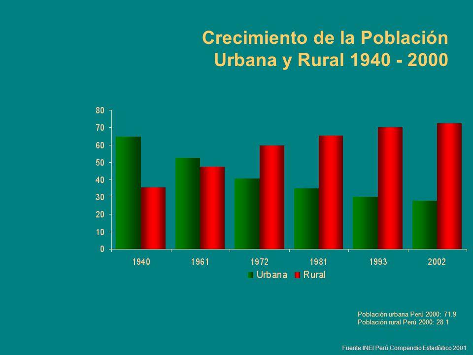 Crecimiento de la Población Urbana y Rural 1940 - 2000