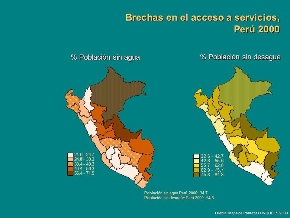 % Población sin desague