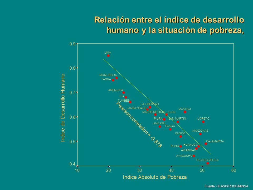 Relación entre el índice de desarrollo humano y la situación de pobreza,