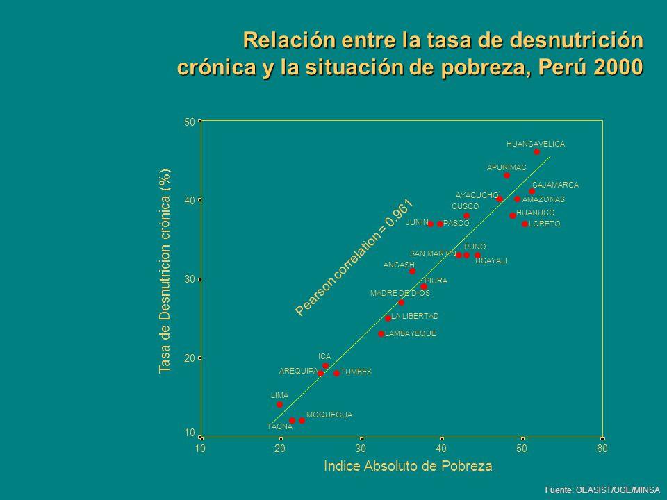 Relación entre la tasa de desnutrición crónica y la situación de pobreza, Perú 2000