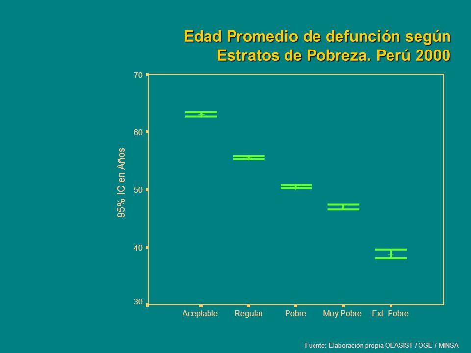 Edad Promedio de defunción según Estratos de Pobreza. Perú 2000
