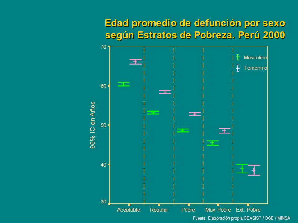 Edad promedio de defunción por sexo según Estratos de Pobreza