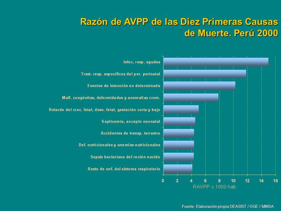 Razón de AVPP de las Diez Primeras Causas de Muerte. Perú 2000
