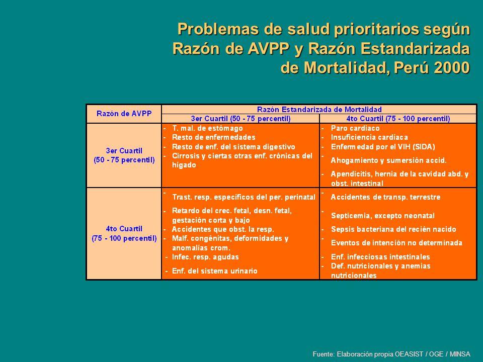 Problemas de salud prioritarios según Razón de AVPP y Razón Estandarizada de Mortalidad, Perú 2000