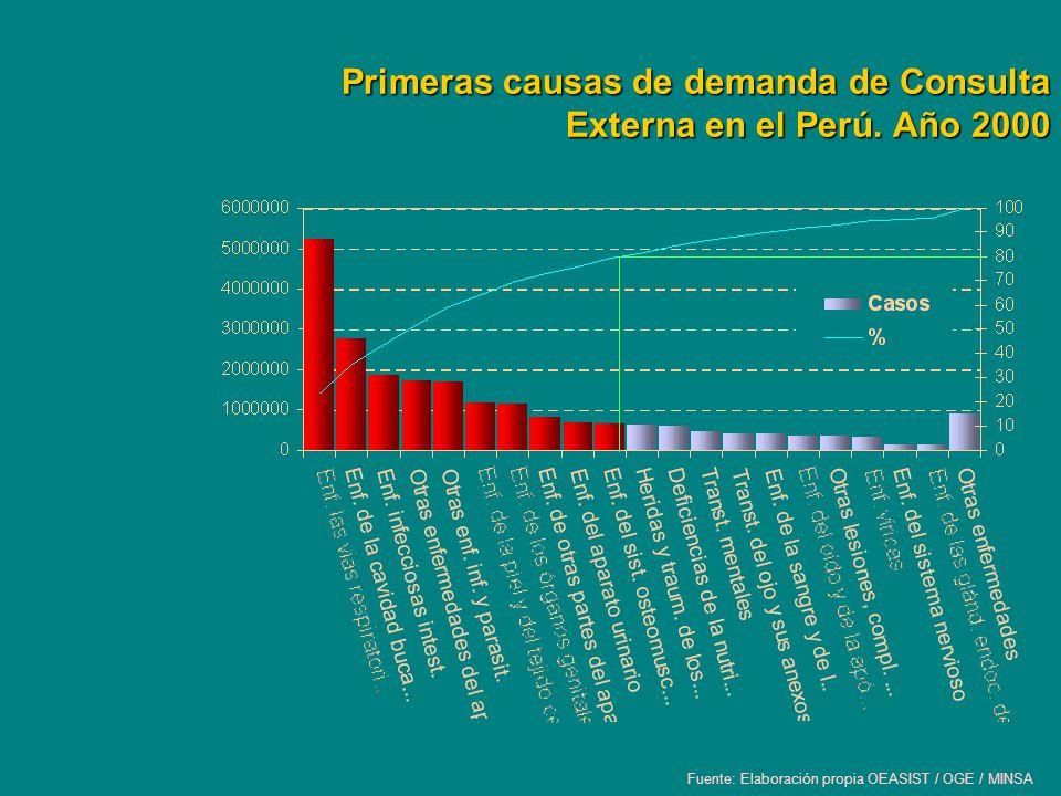 Primeras causas de demanda de Consulta Externa en el Perú. Año 2000