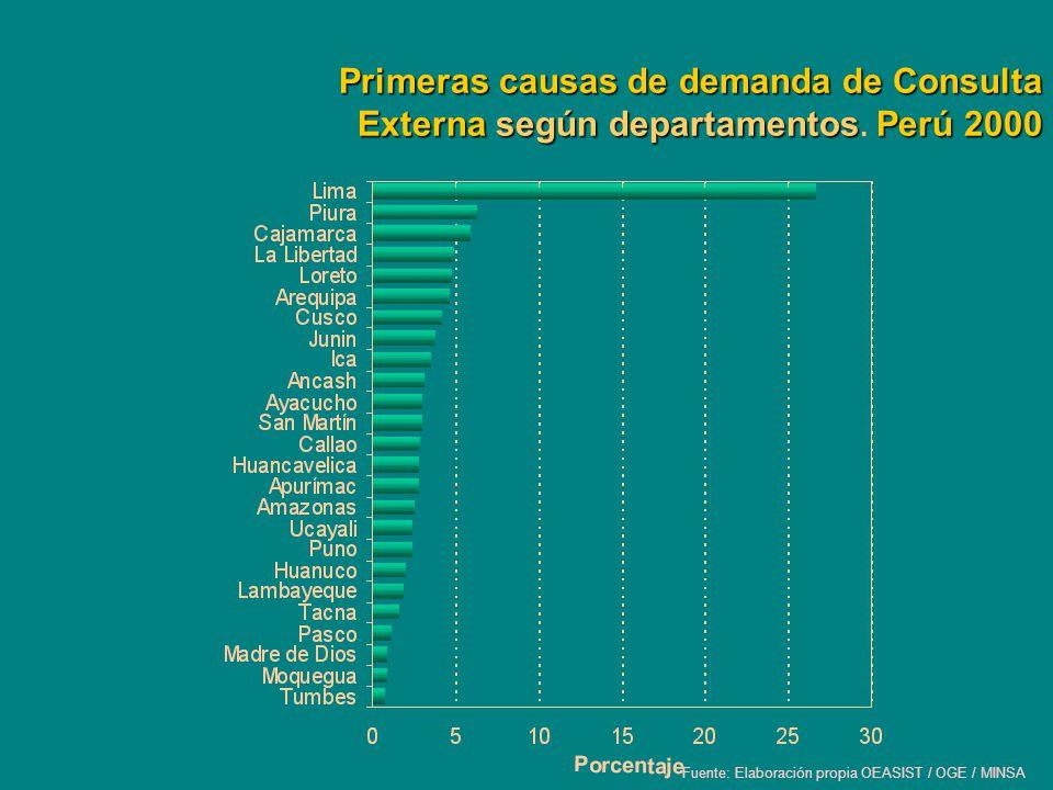 Primeras causas de demanda de Consulta Externa según departamentos