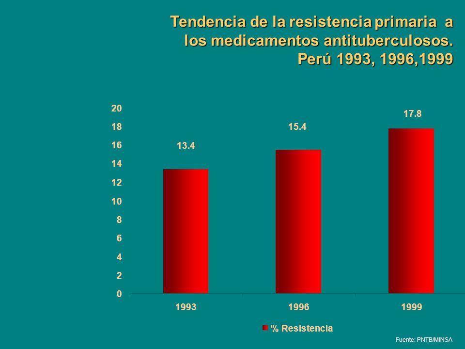 Tendencia de la resistencia primaria a los medicamentos antituberculosos. Perú 1993, 1996,1999