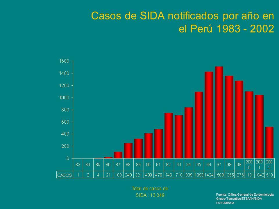 Casos de SIDA notificados por año en el Perú 1983 - 2002