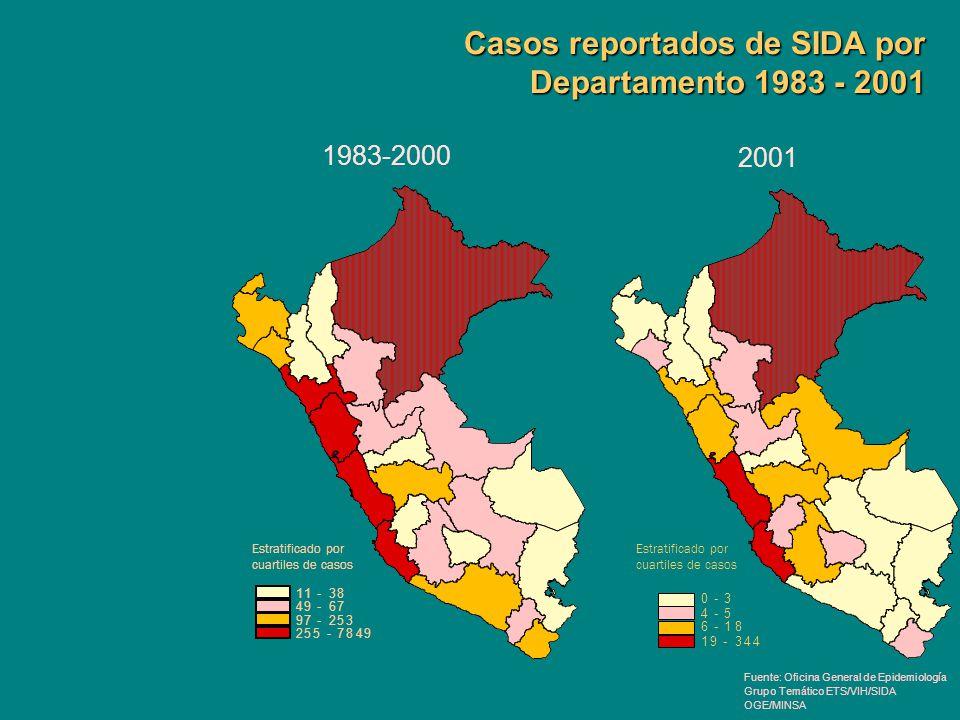 Casos reportados de SIDA por Departamento 1983 - 2001