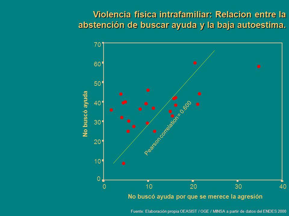 Violencia física intrafamiliar: Relacion entre la abstención de buscar ayuda y la baja autoestima.