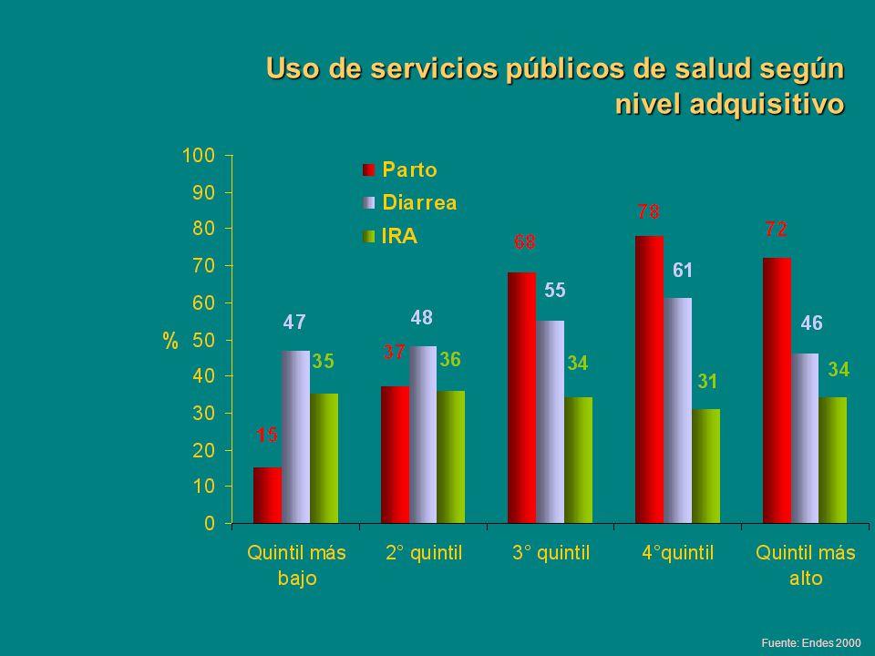 Uso de servicios públicos de salud según nivel adquisitivo