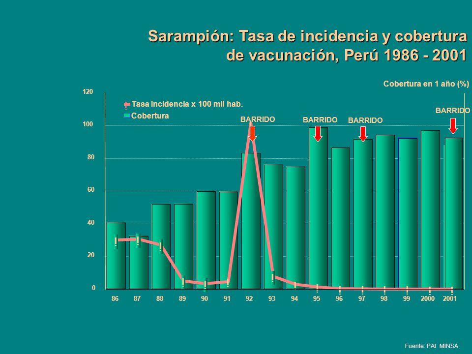 Sarampión: Tasa de incidencia y cobertura de vacunación, Perú 1986 - 2001