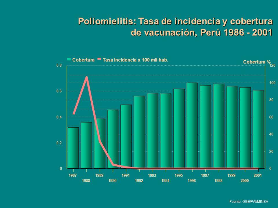 Poliomielitis: Tasa de incidencia y cobertura de vacunación, Perú 1986 - 2001