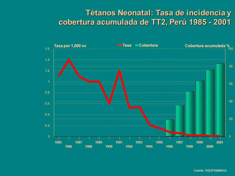 Tétanos Neonatal: Tasa de incidencia y