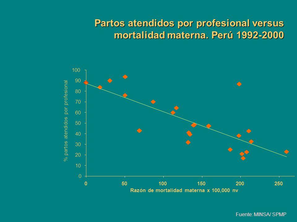 Partos atendidos por profesional versus mortalidad materna
