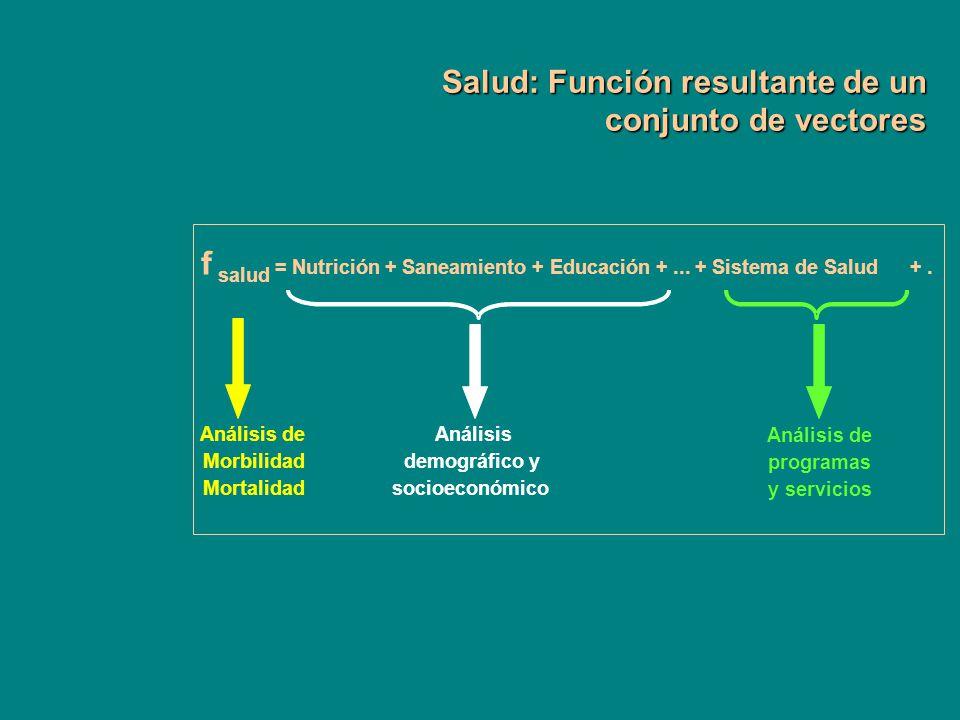f Salud: Función resultante de un conjunto de vectores salud