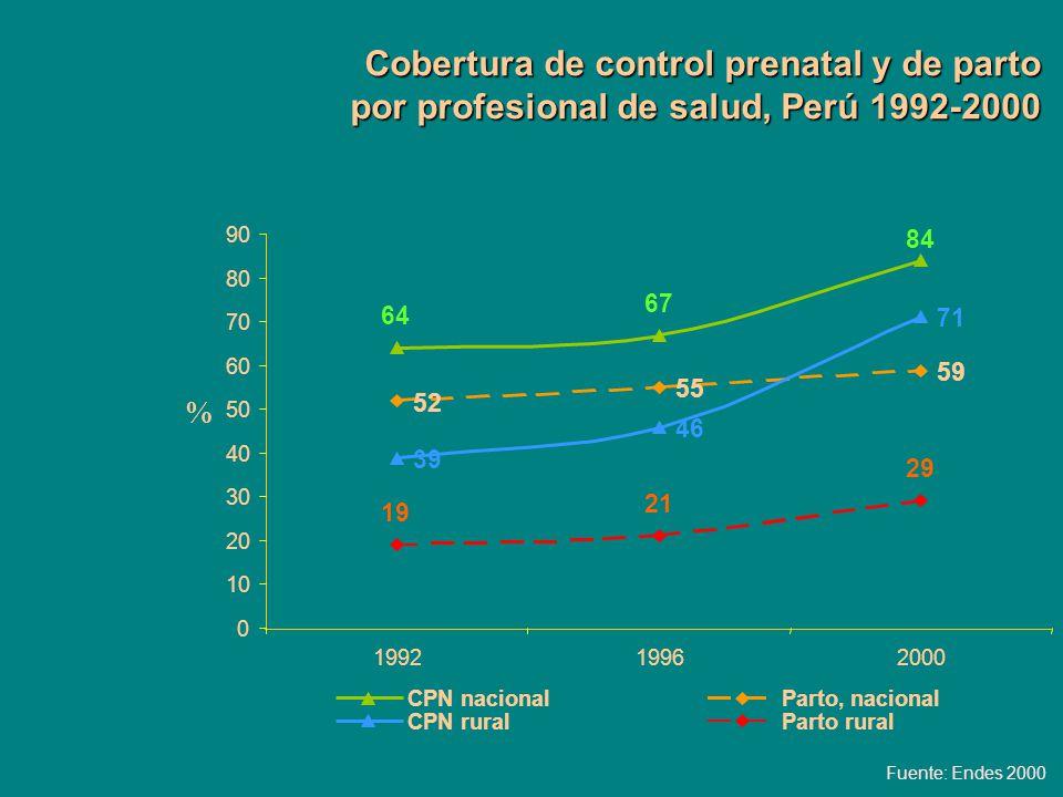 Cobertura de control prenatal y de parto por profesional de salud, Perú 1992-2000