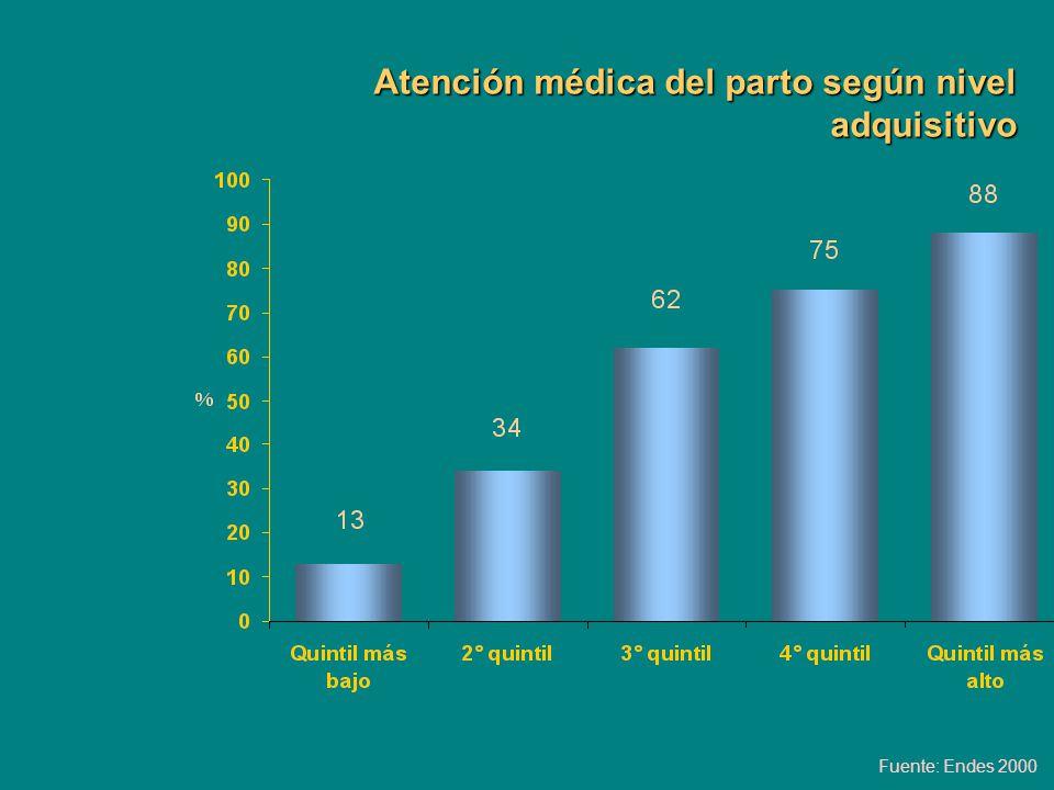 Atención médica del parto según nivel adquisitivo