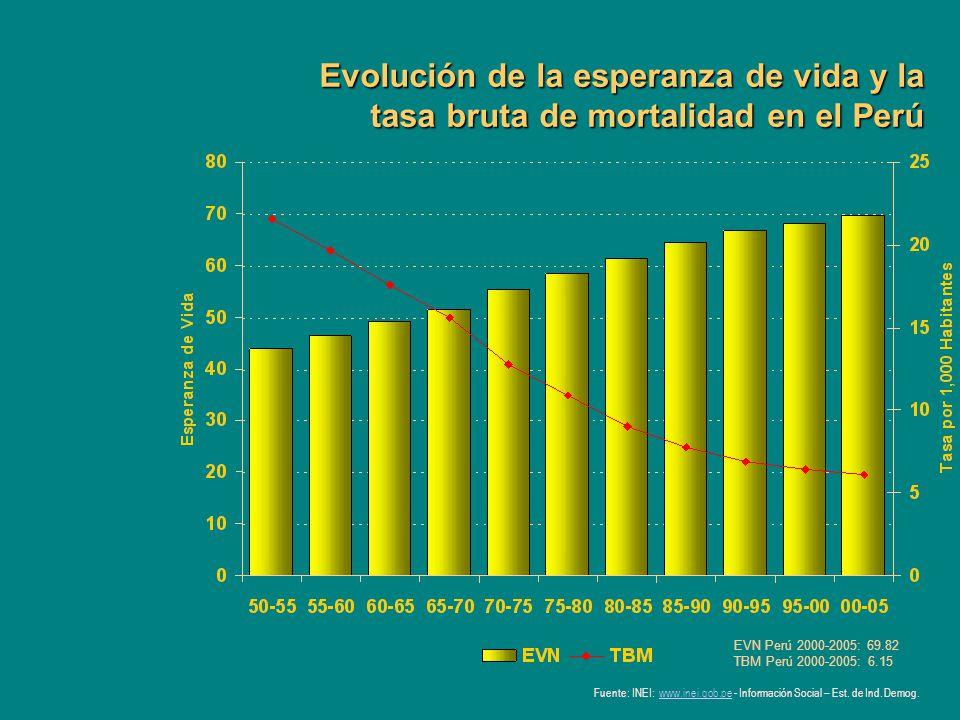 Evolución de la esperanza de vida y la tasa bruta de mortalidad en el Perú