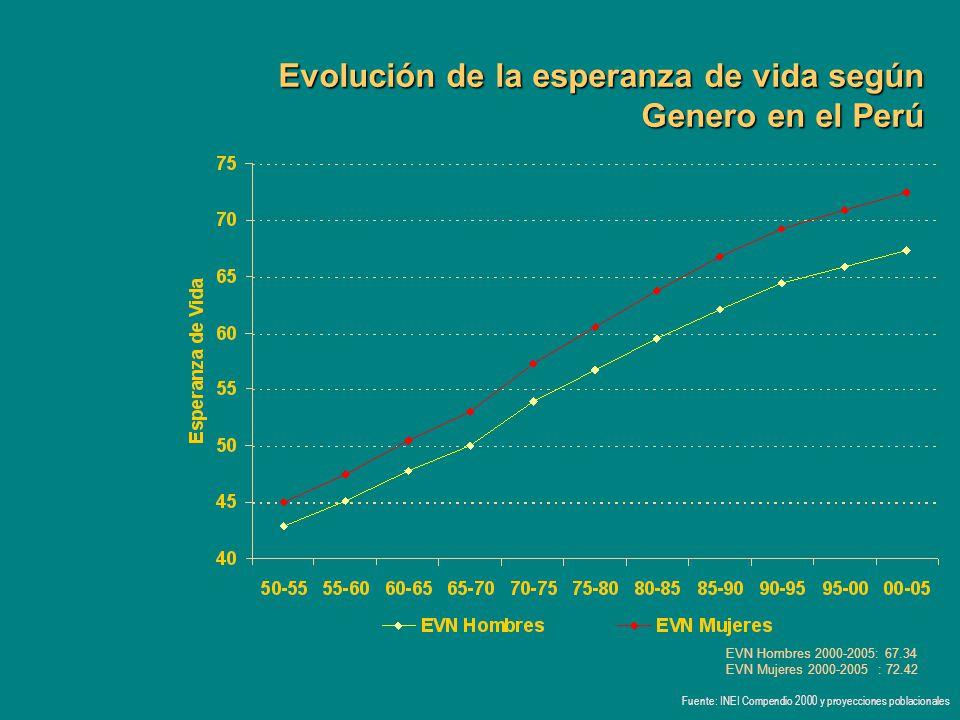 Evolución de la esperanza de vida según Genero en el Perú
